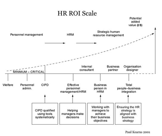 HR ROI Scale